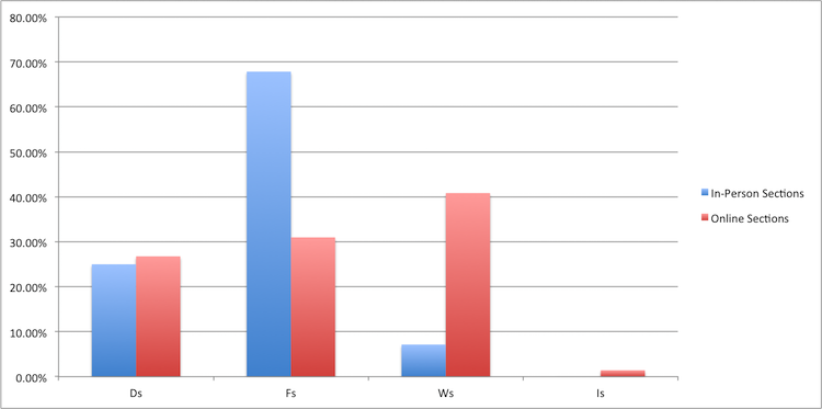 DFWI AY 2015-16