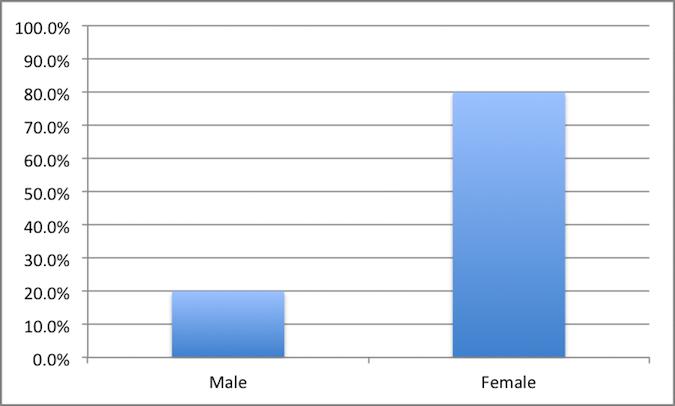 Genders SOC 368-41