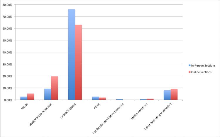 Race Ethnicity AY 2015-16