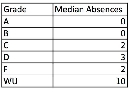 Absences Chart