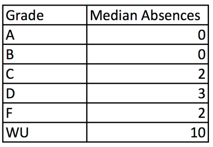 Absences Chart