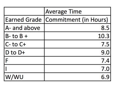 Average Time Commitment by Grades