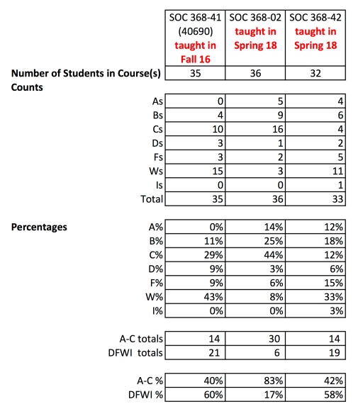 Grade Counts and Percentages