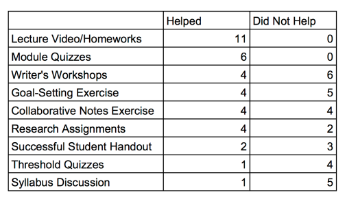 Helpful and NonHelpful Assignments
