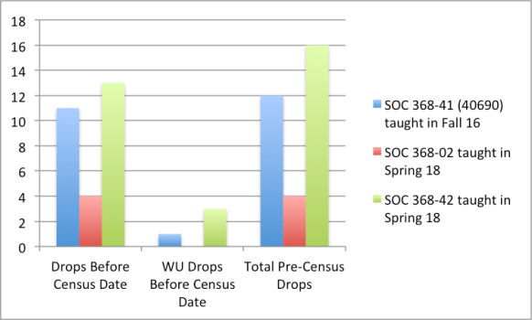 Pre Census Drops Column Graph